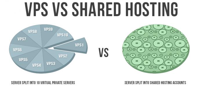 Share hosting hay VPS thích hợp với website hơn